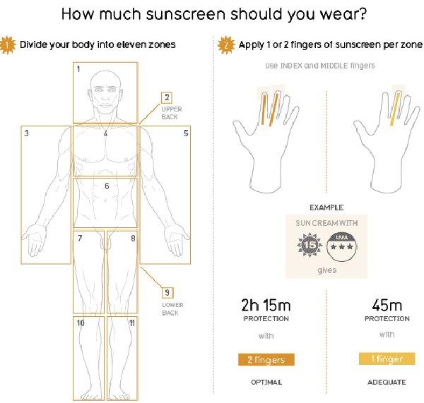 Sunscreen Smokescreen