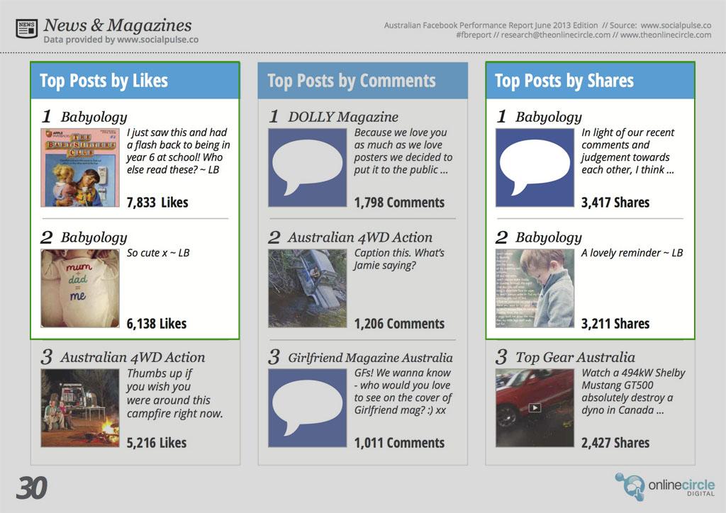 OnlineCircle_Facebook_Report_June_2013_p30