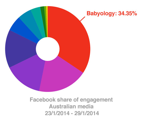 FB_shareofengagement
