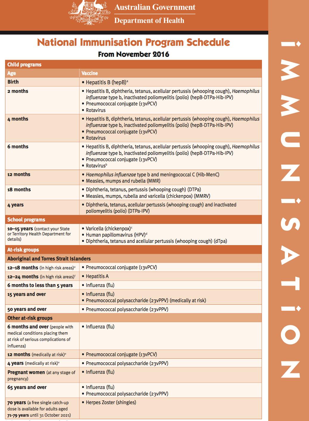 Australian Immunisation Schedule