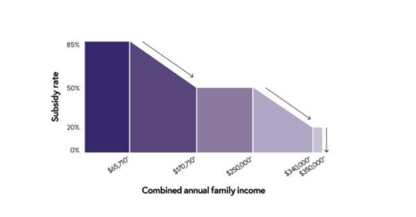 Child Care Rebate Graph 1