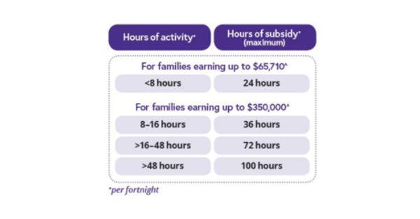Child Care Rebate Graph 2