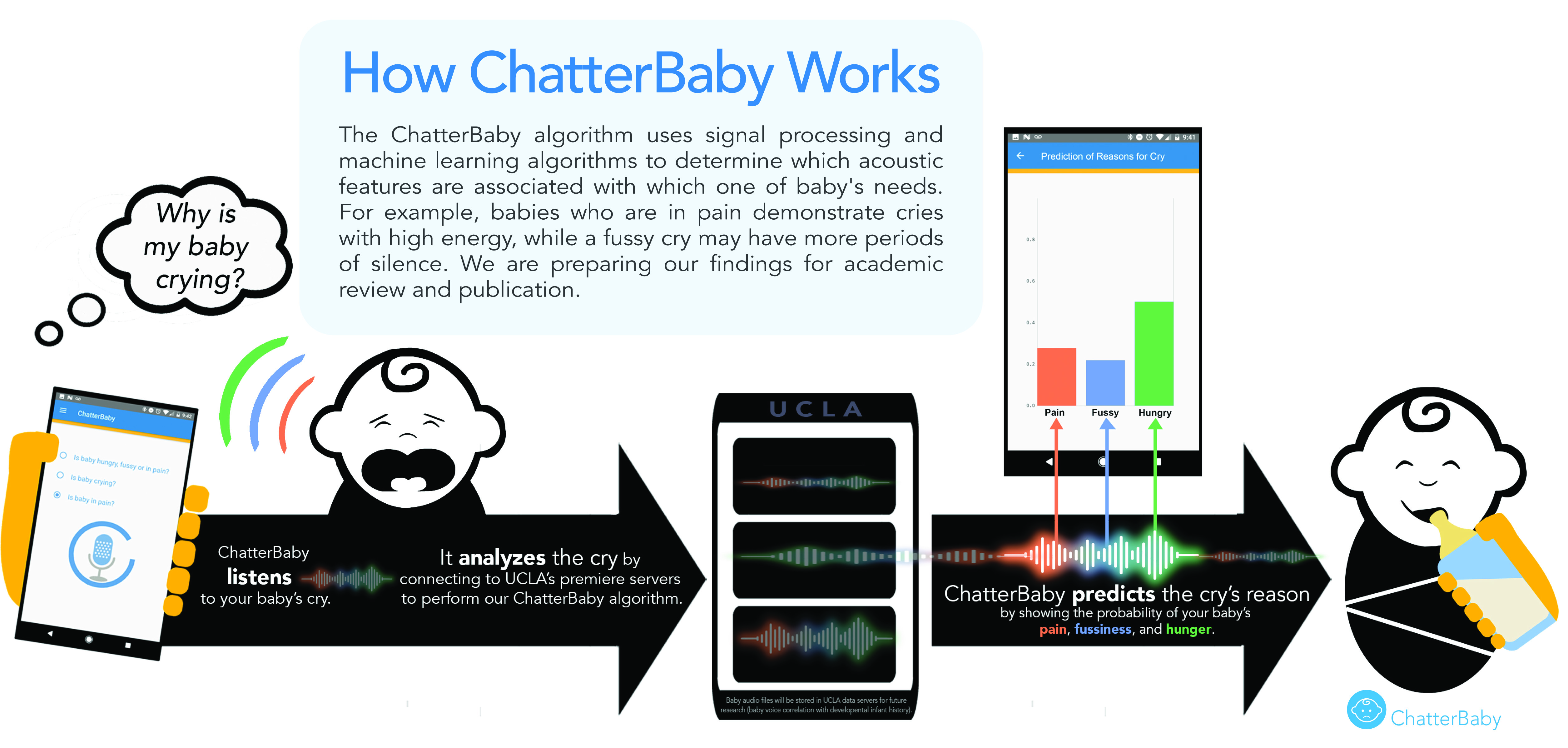 chatterbaby app