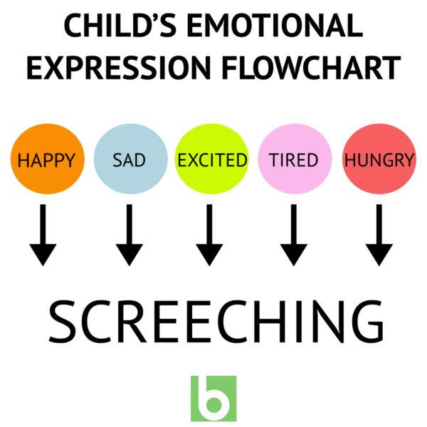 Child's emotional expression flowchart